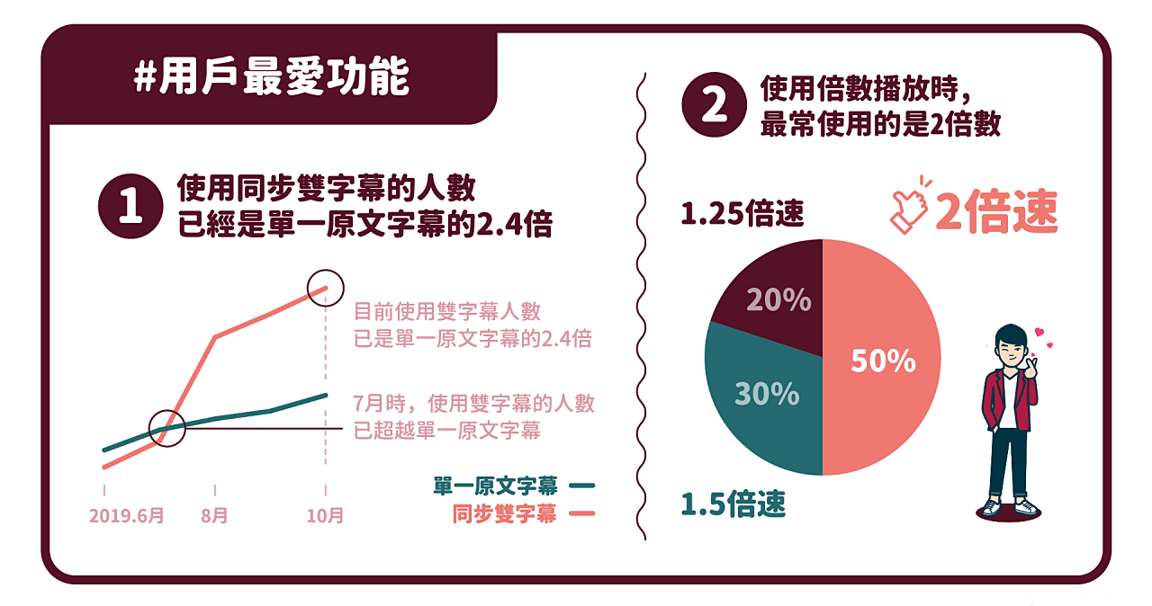 KKBOX 分析指出用戶追劇最愛倍速播放功能,其中又以2倍速播放佔五成最多