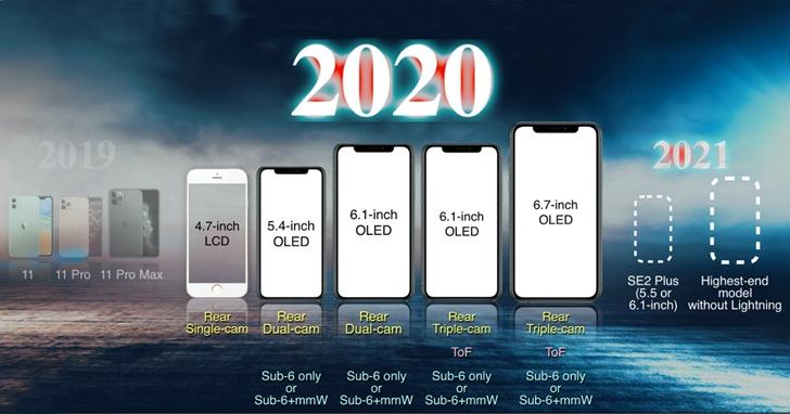 郭明錤預測蘋果明年發5款iPhone,4款支援5G