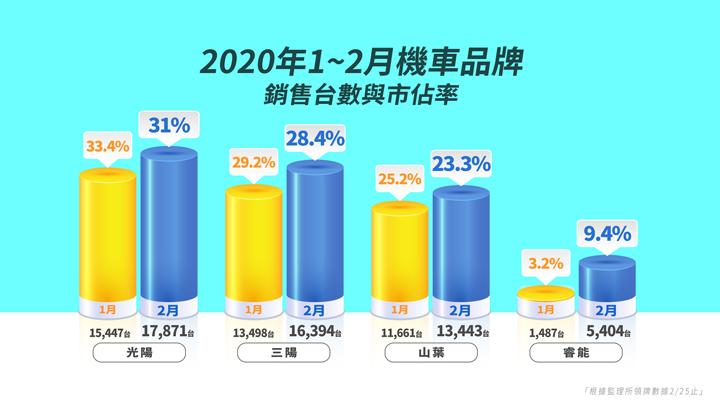 台灣機車市場二月份掛牌數據報告(截至2/25日止)