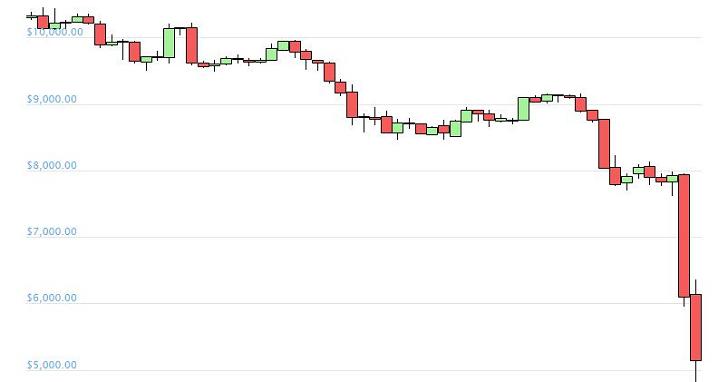 美股熔斷 7% 算什麼?比特幣一天跌價 30%,以太坊、XRP 全部遭殃