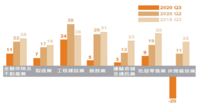 ManpowerGroup全球就業展望調查:  2020年第三季台灣雇主聘僱信心保守 相較於全球仍強勁
