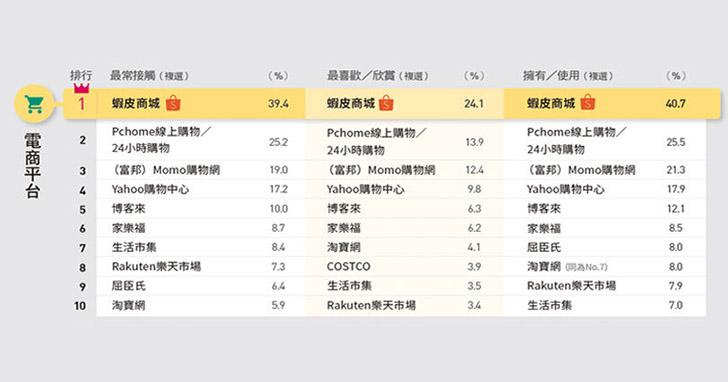 蝦皮勇奪品牌數位好感度調查冠軍,617跨夜直播豪撒618,000元獎金!