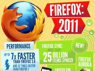 Firefox 2011 年大事紀,一張圖全部了解