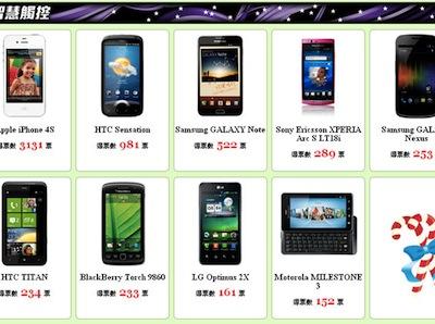 2011 手機 GOGO 年度票選 Live報導,你的愛機有上榜嗎?
