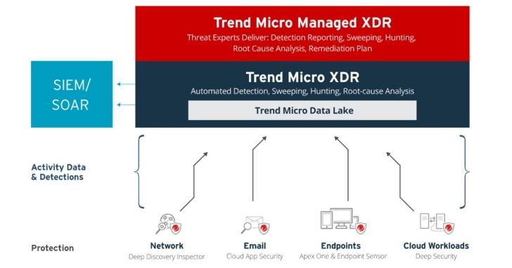趨勢科技推出「雲端偵測及回應 (XDR)」與託管式偵測及回應 (Managed XDR)  服務