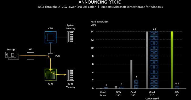 讓 GPU 直通 SSD,NVIDIA RTX IO 使遊戲讀取性能提升 100 倍