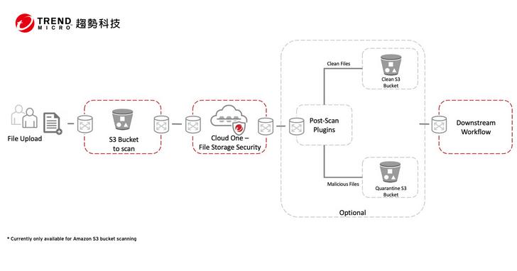 趨勢科技發表全世界第一套雲端原生檔案儲存防護