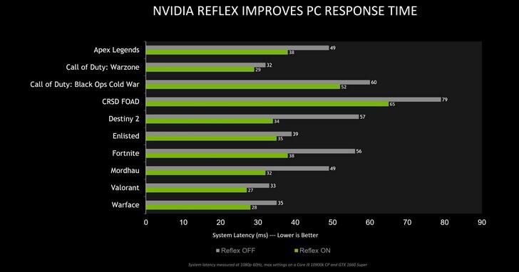 四款新遊戲更新支援NVIDIA Reflex低延遲模式