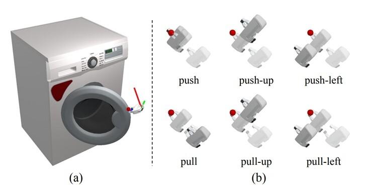 給AI一個洗衣機,它不會開門?史丹佛和FB研究了972種形狀,只為了教機器人開門
