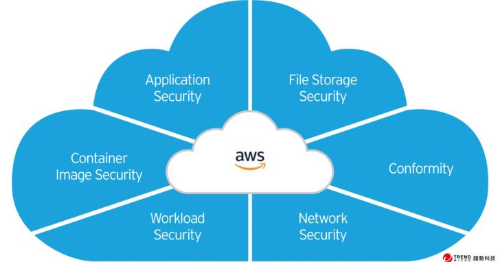 簡化雲端資安作業 專為雲端開發人員設計的全方位雲端資安防護平台