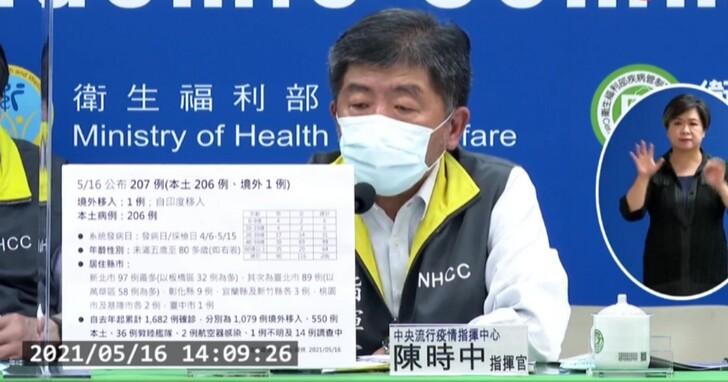 指揮中心公布今日新增206例本土病例,新北97例、台北89例