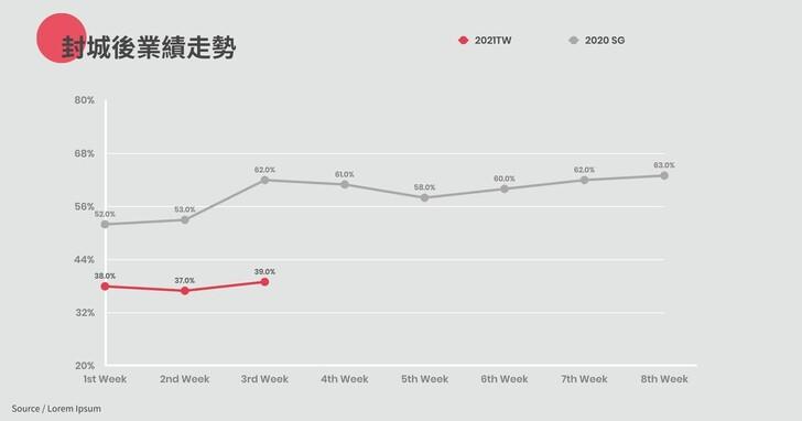 iCHEF疫情餐飲景氣報告:全國餐飲業總產值剩四成,線上外帶是成長新通路