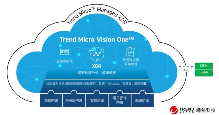 趨勢科技Vision One攔截威脅簡化營運,節省79%成本