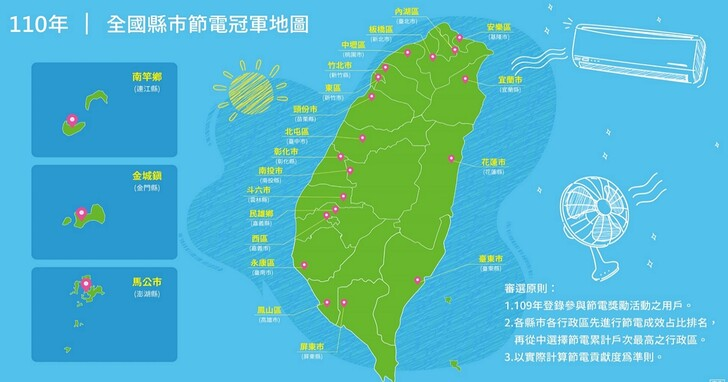 全台22縣市「節電冠軍」地圖公布,台電表示「節電王」這一區年省2772萬度!