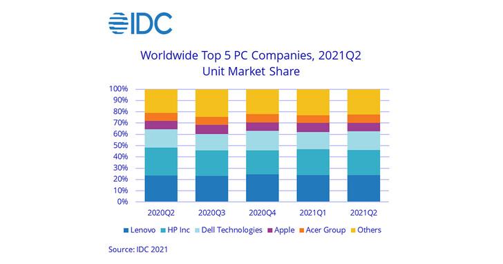 IDC:2021第二季,全球PC需求依然強勁