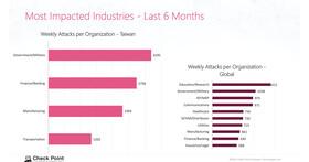 Check Point:上半年全球針對企業的勒索軟體攻擊較去年同期增加 93%