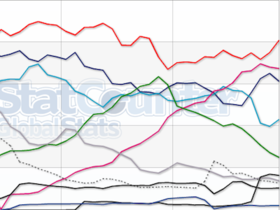 Chrome 在亞洲擊敗 IE 成為第一名瀏覽器,及各洲排名狀況