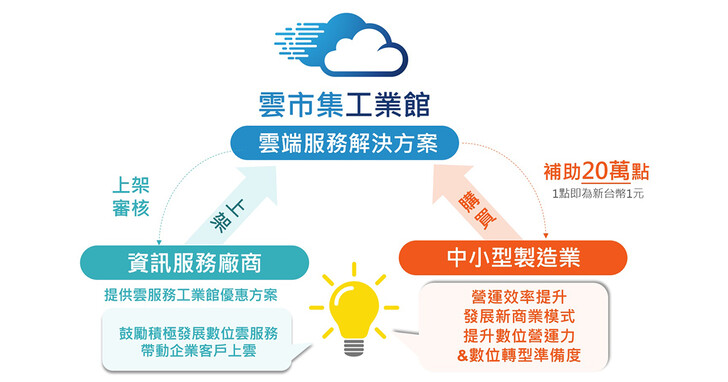 雲市集工業館20萬補助助製造業邁出數位轉型的第一步