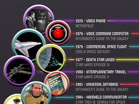 18款從科幻電影成真的科技產品,別再嫌科幻電影太唬爛!