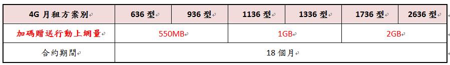 中華電信 4G LTE 完整資費公佈,新申辦、3G 升級 4G 優惠方案看這邊