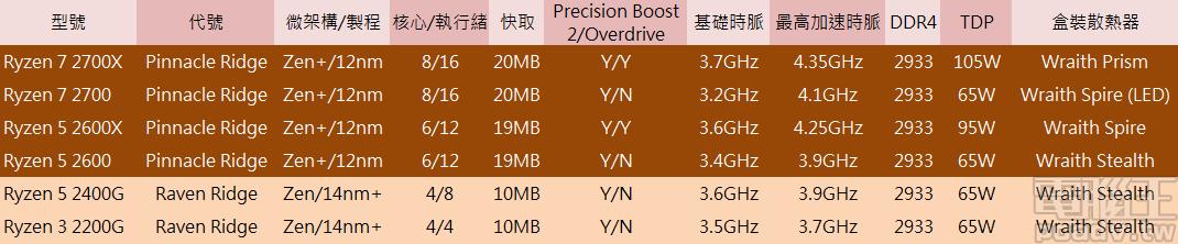 Precision Boost Overdrive 2600