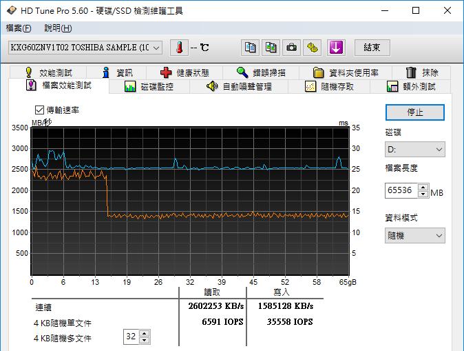 以 HD Tune Pro 量測 SLC cache 加速區間,連續寫入 16~17GB 之間可達加速效果,超過此區間的寫入速度約為 1300MB/s~1400MB/s