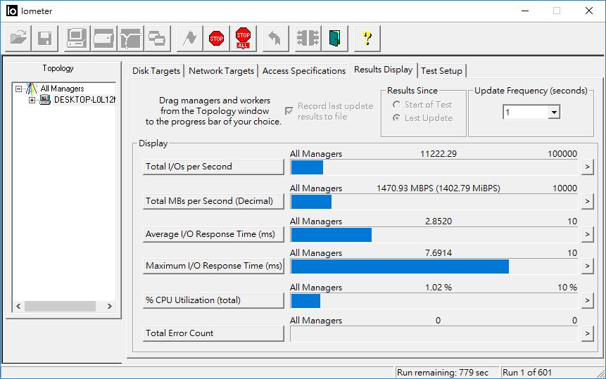 IOMeter 設定 128KB 區塊連續寫入,穩定寫入速度約為 1470MB/s 左右