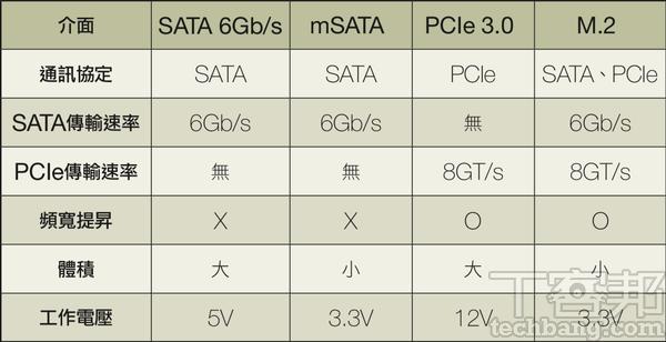 電腦升級SSD必備知�- 搞懂規格再出手,提昇效能不必愁