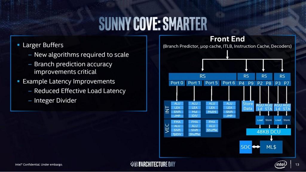 Intel 架構日,Sunny Cove、Tremont、Gen11 GT2、Xe、Foveros 一次看懂