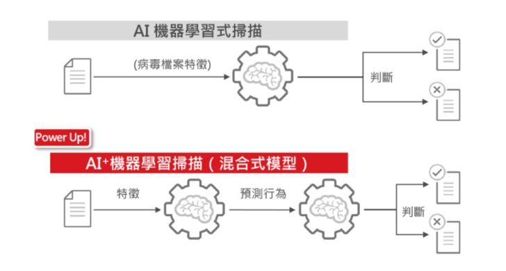 PC-cillin 2019 雲端版網友試用報告:AI 防禦等級再進化,安心購物、全時防護無負擔
