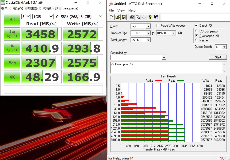 透過磁碟跑分來測試存元件的讀寫速度,圖左為 CrystalDiskMark 的測試結果,循序讀取分數可達 3458 MB/s 的佳績,循序寫入也有 2572 MB/s;另外圖右為 ATTO Disk Benchmark 的跑分結果,平均讀取可達 3435 MB/s,平均寫入則可達 2576 MB/s。