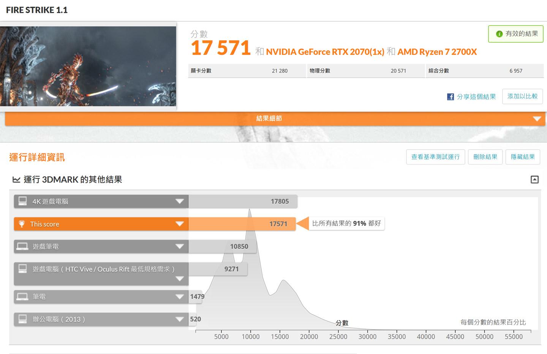 在 Fire Strike 模式獲得 17571分,勝過 91% 的受測電腦。