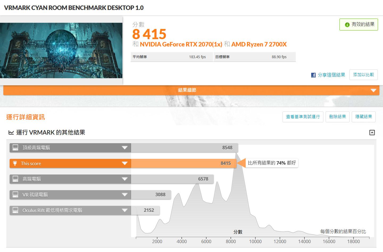 在 Cyan Room 模式獲得 8415 分,勝過 74% 的受測電腦。