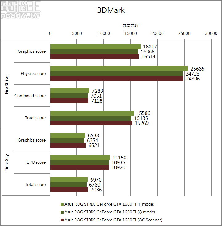 ROG STRIX GeForce GTX 1660 Ti 的 P、Q 模式,以及透過 OC Scanner API 自動超頻,於 Fire Strike 和 Time Spy 效能差異比較