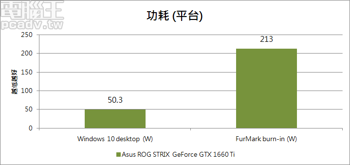 ROG STRIX GeForce GTX 1660 Ti 平台耗電量不受 P 模式或是 Q 模式影響,待機為 50.3 W、FurMark 燒機為 213W