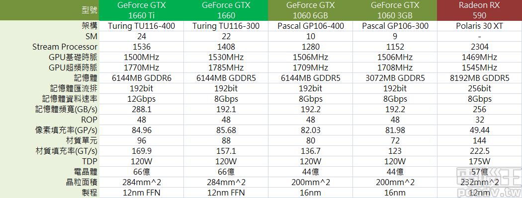 GeForce GTX 1660 顯示卡與其它規格顯示卡規格比較