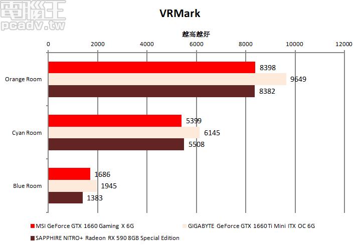 VRMark 也反應出類似的情形,GeForce GTX 1660 Gaming X 6G 與 Radeon RX 590 為同級對手