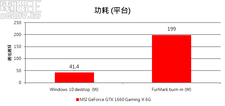 GeForce GTX 1660 Gaming X 6G 整個平台 FurMark 燒機耗電量在 200W 以內