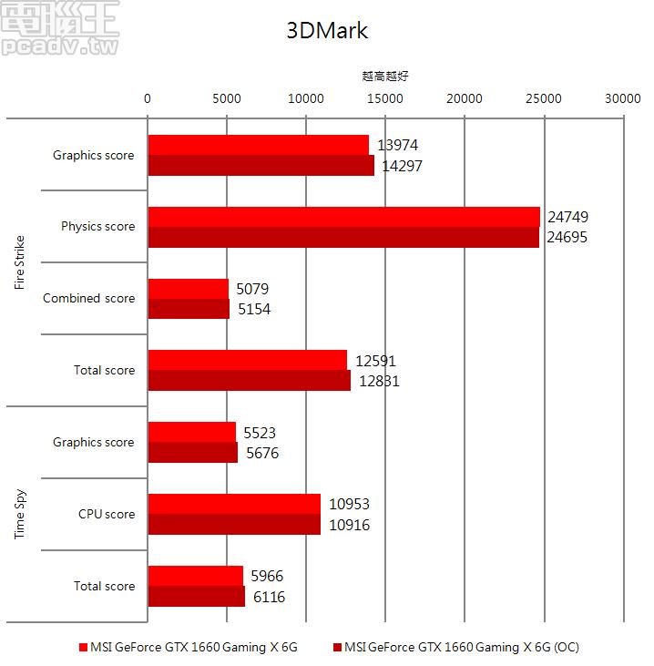 GeForce GTX 1660 Gaming X 6G 超頻之後,Fire Strike 和 Time Spy 總分進�約 1.9% 和 2.5%
