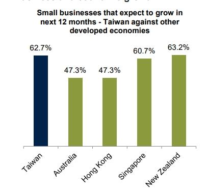 台灣小型企��務成長低於亞太地區平均水準, 電�支付落後亞太其他受訪地區