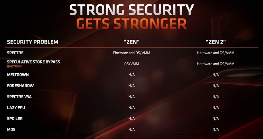 ▲ Zen 2 微架構將透過硬體修復與作�系統/虛擬機管理員合作方式,修復 Specture 和 speculative store by pass 2 大安全性漏洞。