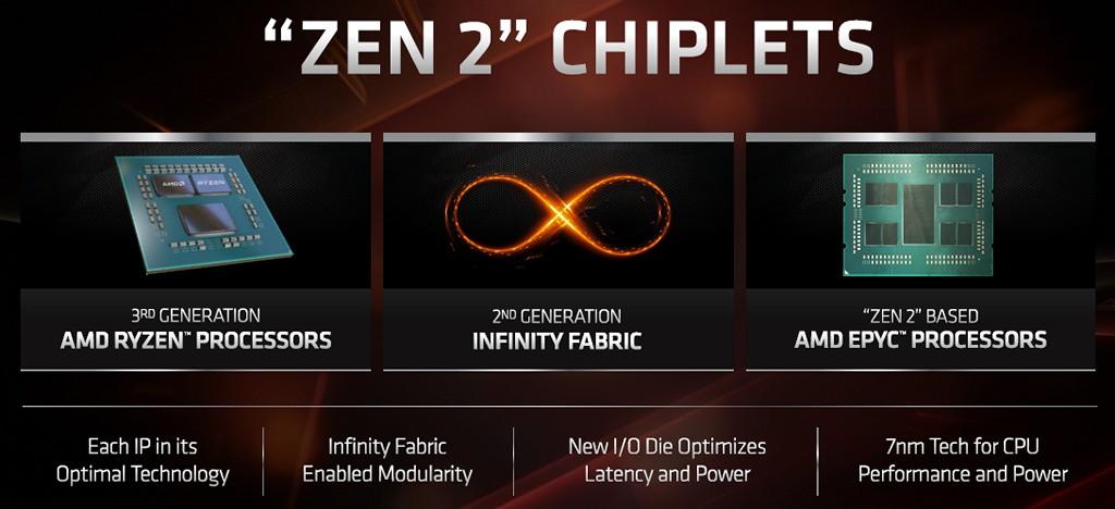 ▲ AMD 所發明的 Infinity Fabric 彈性互連架構,持續在 Zen 2 微架構 chiplet �計發光發熱提供擴充彈性,並升級至第二代規格。