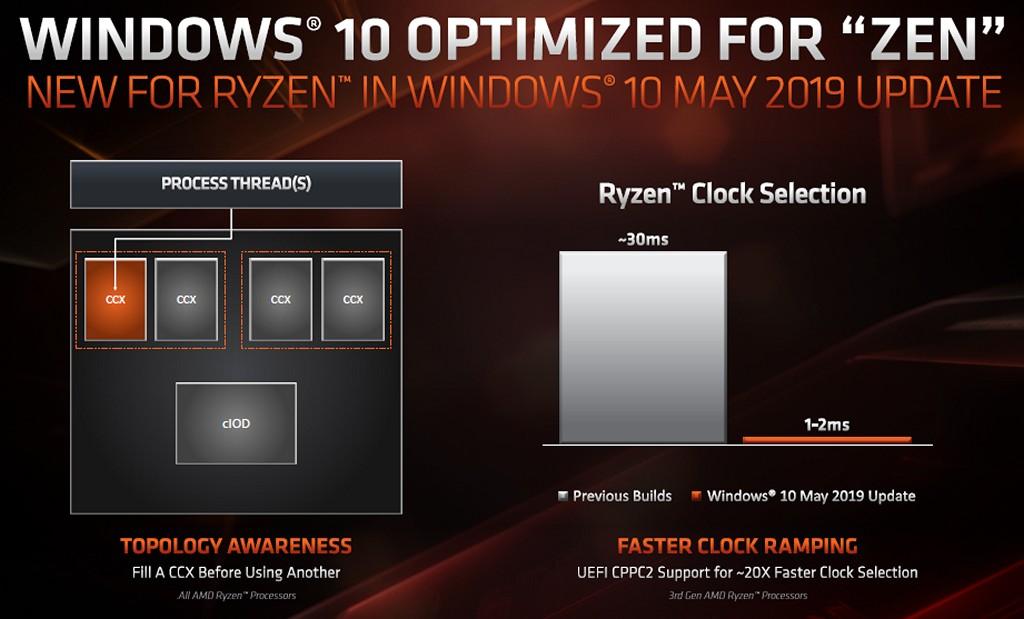 ▲ Windows 10 May 2019 作�系統並安裝最新晶片組驅動程式,可以讓作�系統理解第三代 Ryzen 桌上型處理器系列的核心拓樸,以便最佳化工作排程器。UEFI CPPC2 也讓處理器時脈調整延遲從約 30ms 降低至 1ms~2ms。