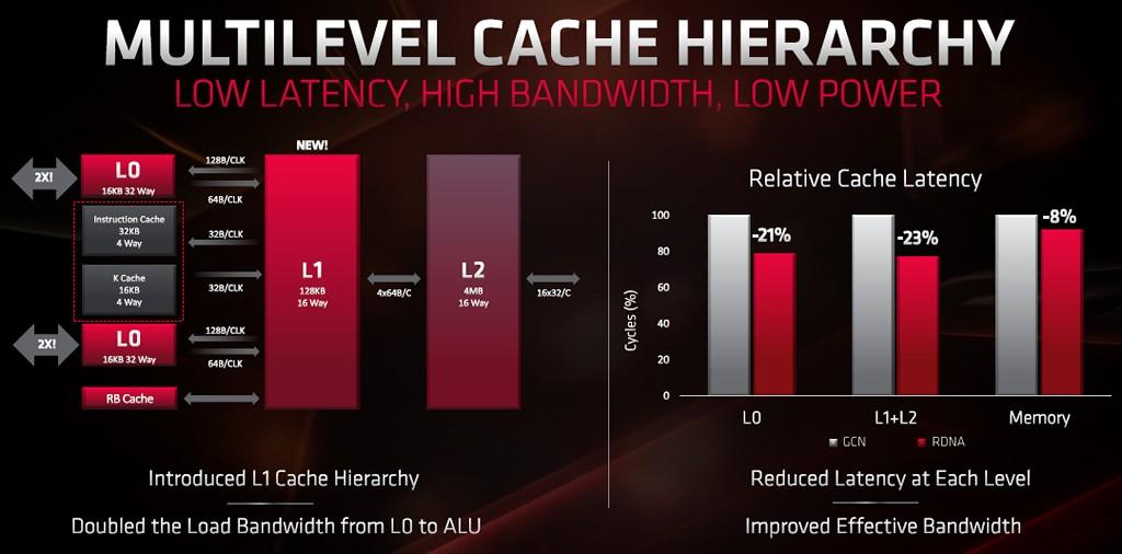 ▲ RDNA 增加 L1 快取階層,並同時減少�取快取或是記憶體的延遲時間。