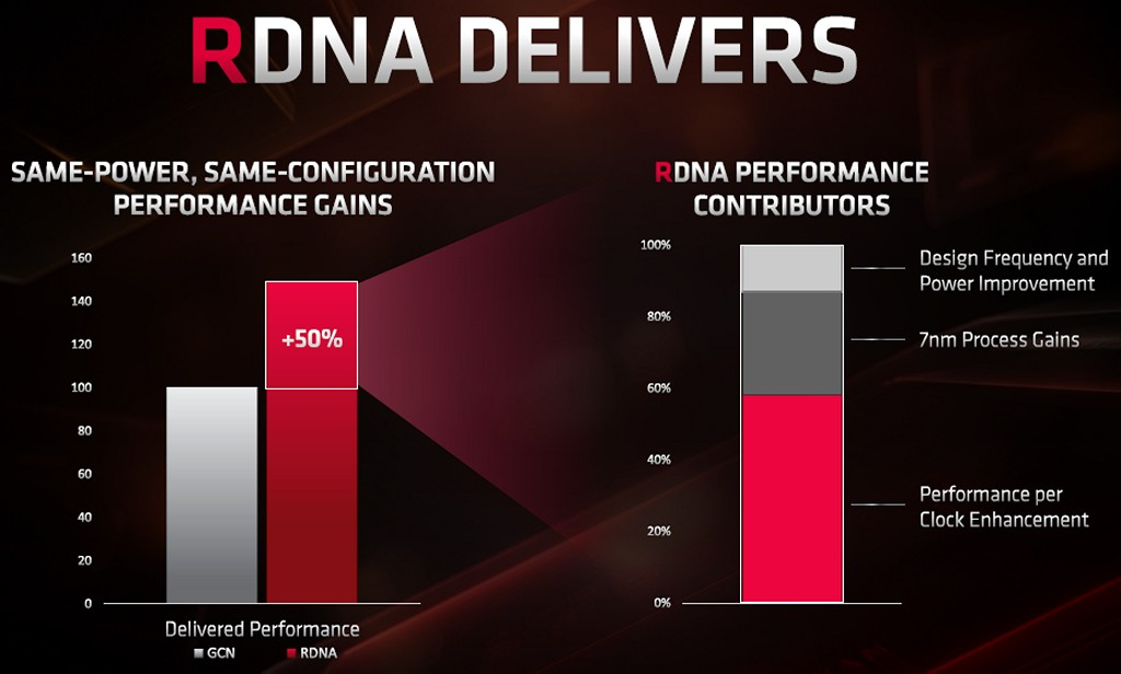 ▲ RDNA 在同樣耗電量之下,可提供 GCN 架構的 150% 效能,其�約 60% 強化每時脈週期的性能、約 25% 由 7nm 製程貢獻、15% 由提升時脈和提升電源效率而來。