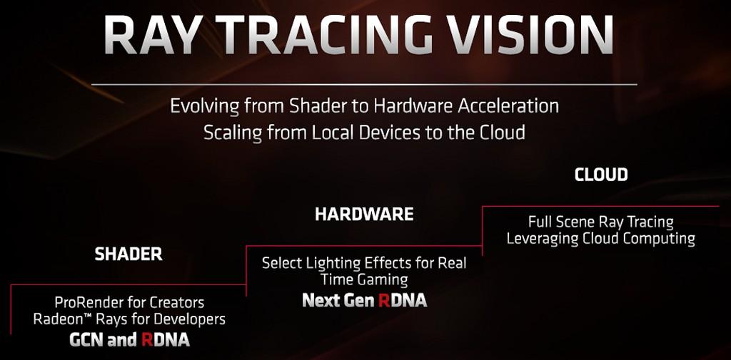 ▲ 下一世代 RDNA 架構將會導入硬體單元,支援部分即時光線追蹤打光效果,未來則是看好雲端所能提供的運算資源。
