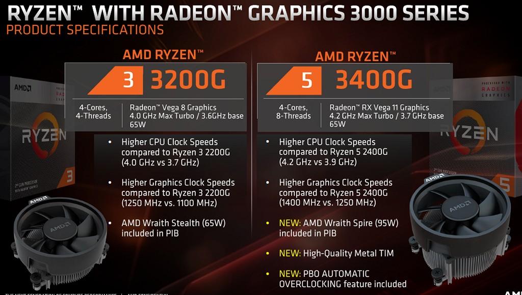 ▲ Ryzen 3 3200G 和 Ryzen 5 3400G 規格比較,Ryzen 5 3400G 將提供更好的散熱器 Wraith Spire,封裝內部熱介面材料改用金屬焊錫,並獲得 Precision Boost Overdrive 功能。