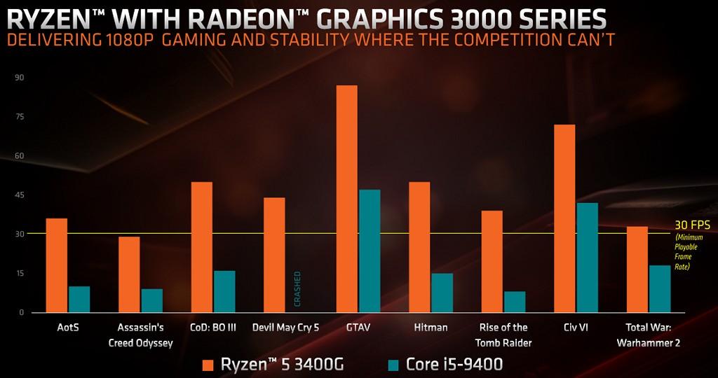 ▲ 遊戲繪圖效能不用多說,Ryzen 5 3400G 自然比競�對手 Intel Core i5-9400 更好。