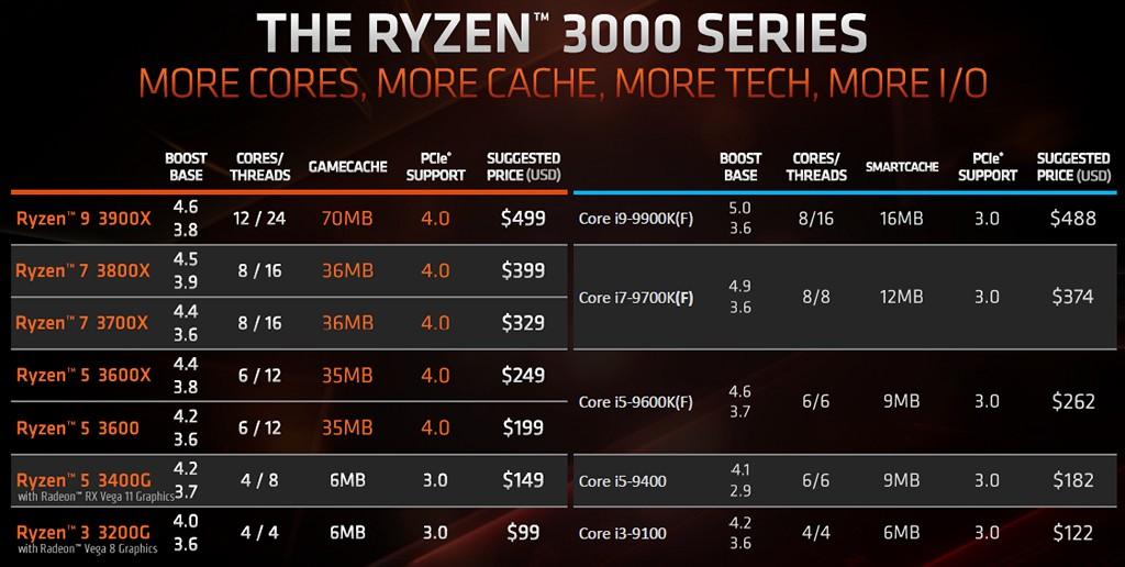▲ 由 AMD 釋出的 Ryzen 3000 系列桌上型處理器市場規畫表可得知,目前並沒有將 Zen 2 架構導入 Ryzen 5 3600 更低市場的打算,由建�售價美金 149 元的 Ryzen 5 3400G,以及 99 美金 Ryzen 3 3200G 負責完善入門市場。