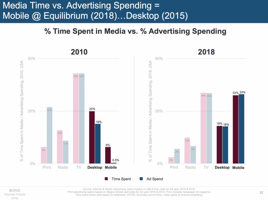 網路廣告投放金額持續上升,大多集�在Facebook與Google兩大平台。圖片來源:BOND
